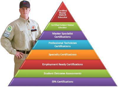 Progressive Levels of Certification