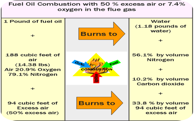 Combustion Analysis & Fuel Efficiency